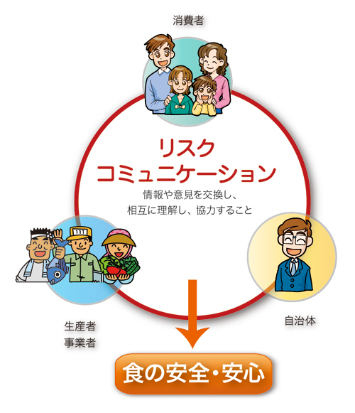Kids環境ECOワード「食の安全・...